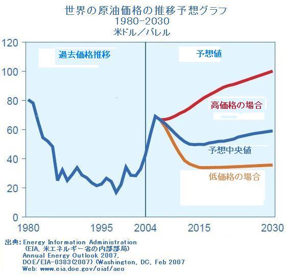 世界の原油価格の推移予想グラフ1980-2030