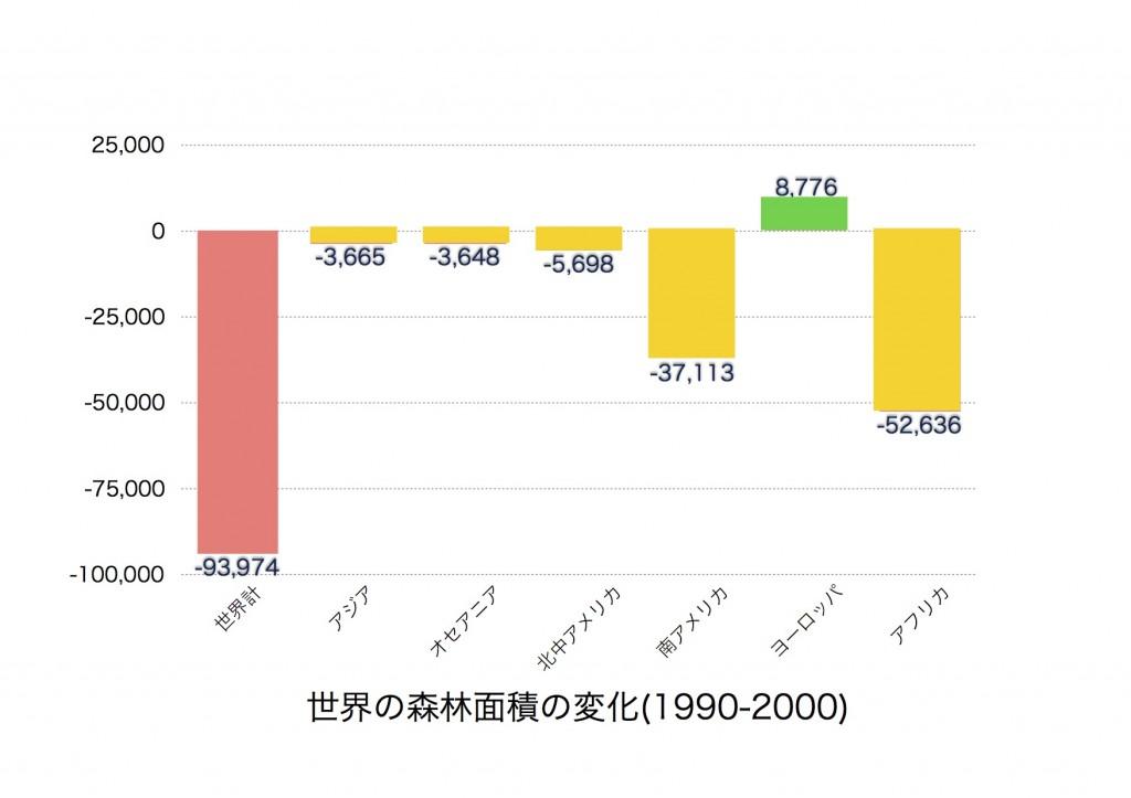 世界の森林面積の変化(1990-2000)