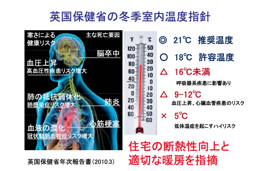 出典:慶応大学 伊香賀研究室